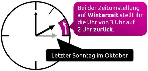 Winterzeit 2014